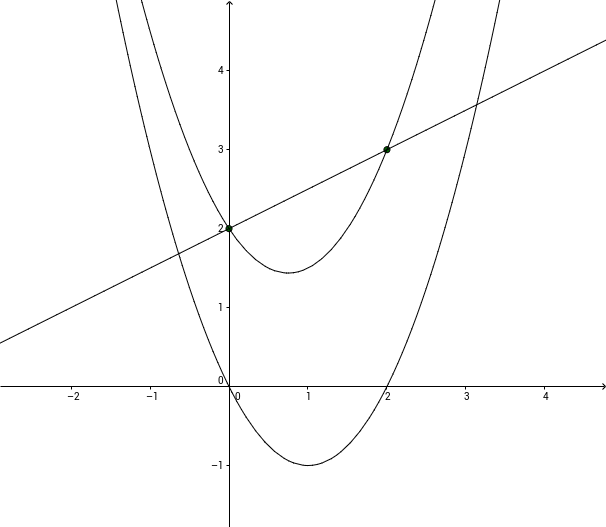 Intersection of Polynomial Functions