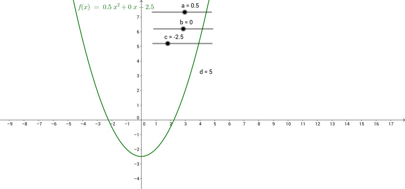 Betydning af a b c og d i andengradspolynomier