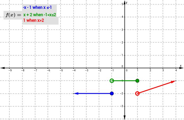 Piecewise Function Matching 1