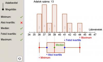A boxplot-diagram készítése oszlopdiagramból