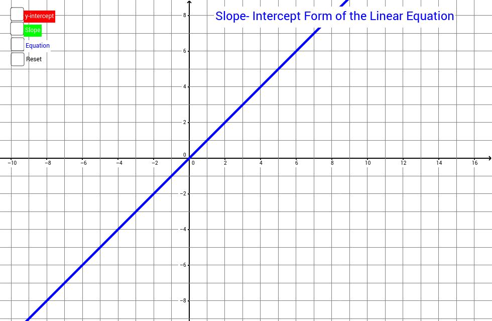 Slope Intercept Form Of The Linear Equation Geogebra