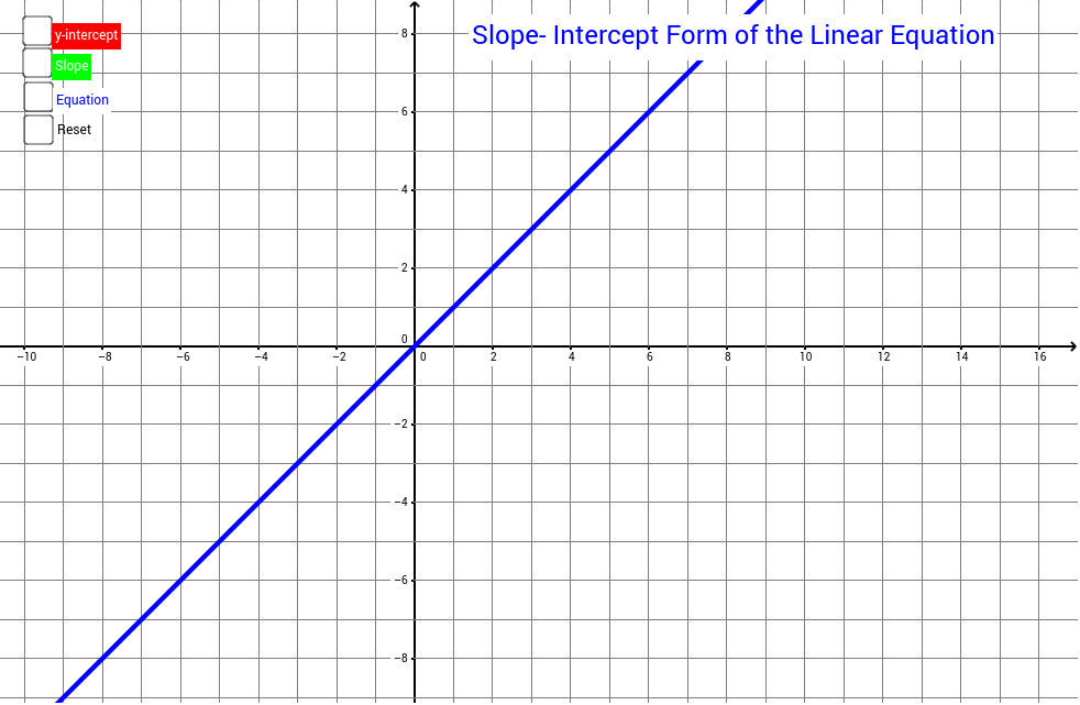 Slope Intercept Form Of The Linear Equation Geogebra