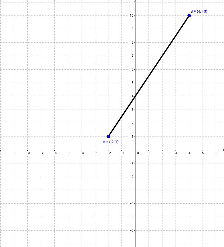 CCGPS CA 6.2.1 Example 2