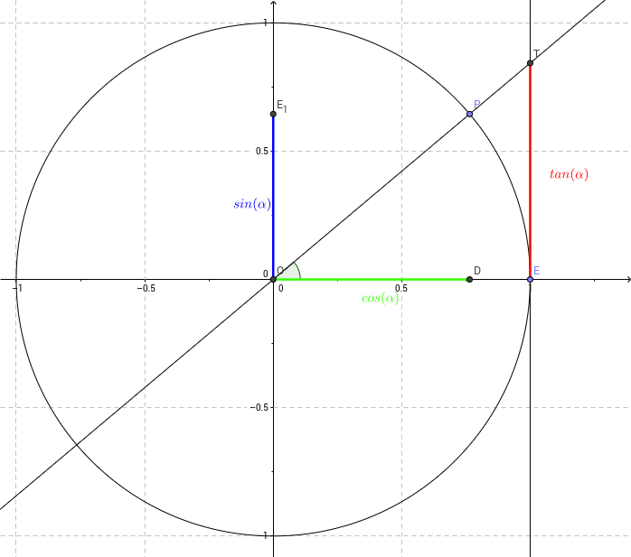 Unit circle: sin, cos & tan - GeoGebra