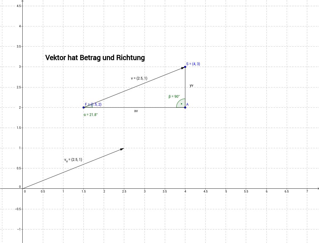 Betrag und Richtung eines Vektors in 2D