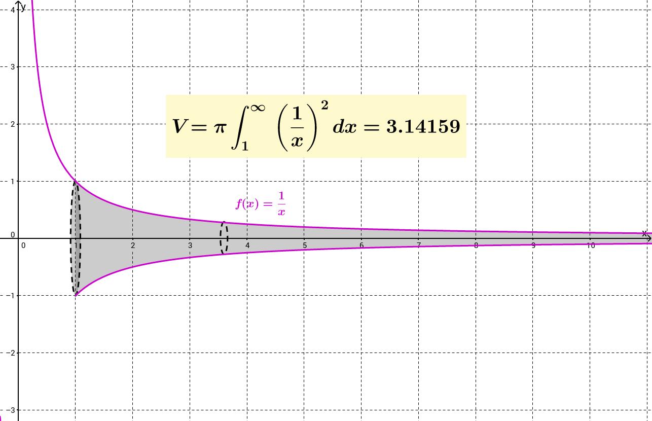 Epäoleellinen integraali-2.