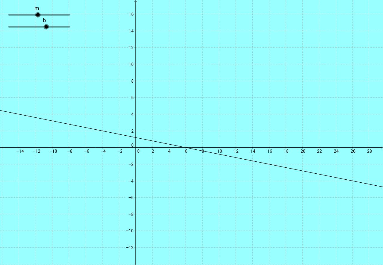 slope_intercept