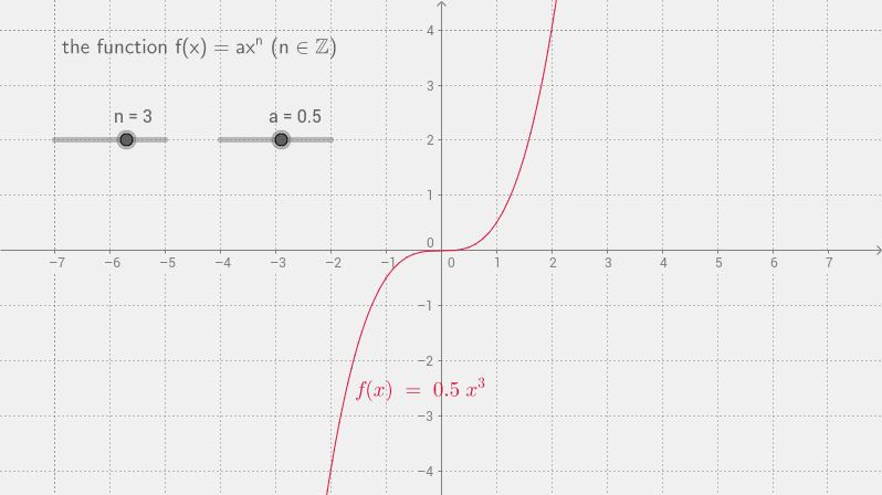 f(x)=ax^n
