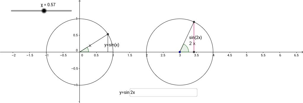 Unit Circle Transformations radians