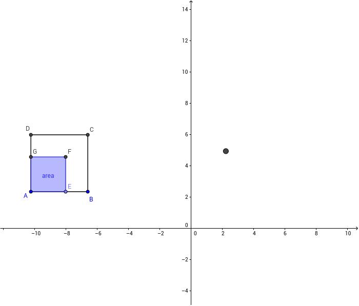 A área do quadrado em função de AE