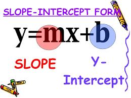 Slope Intercept Form Formula - GeoGebra