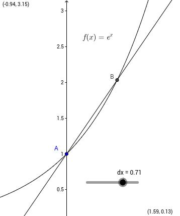 Eksponential funktion Sekant