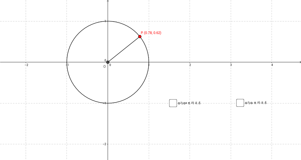 角α与α±π的正弦函数、余弦函数关系.