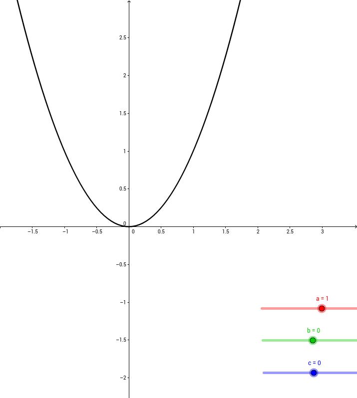 2次関数の一般形i
