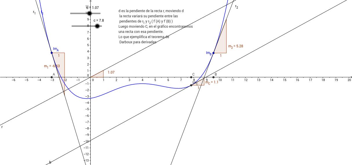 Teorema del valor medio para derivadas.