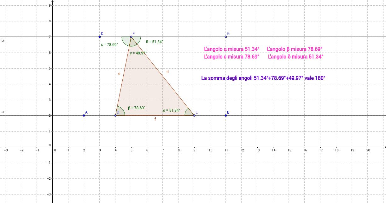 Somma degli angoli interni di  un triangolo.