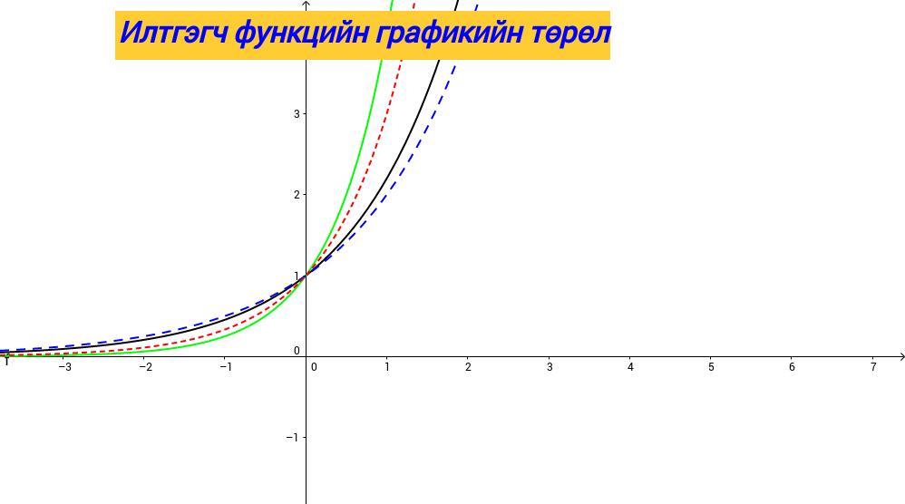 Илтгэгч функцийн графикууд