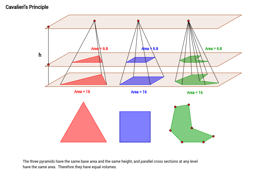 Cavalieri's Principle with Different Pyramids
