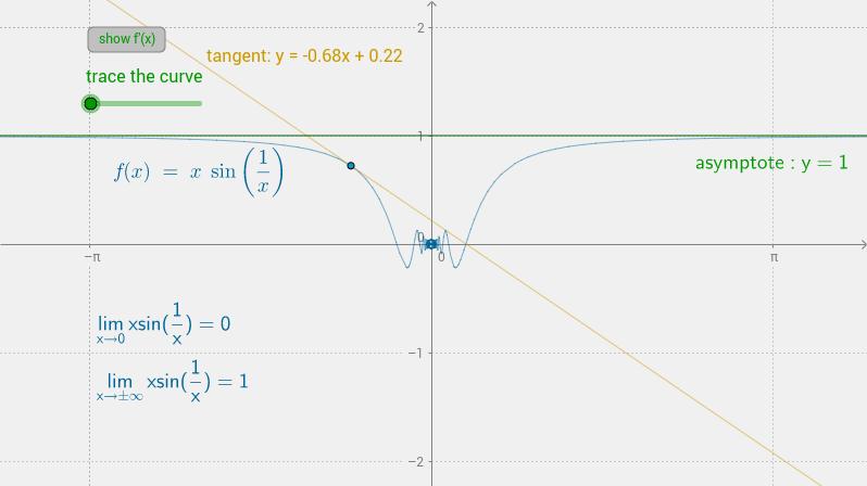 f(x)=xsin(1/x)
