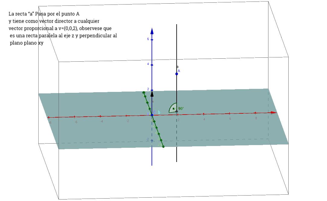 recta paralela al eje coordenado