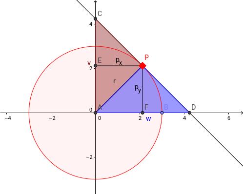 Kreis und Gleichung der Tangente