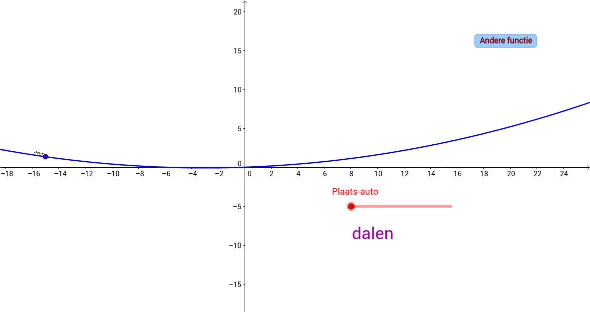 Stijgen en dalen. Informatie uit grafiek halen.
