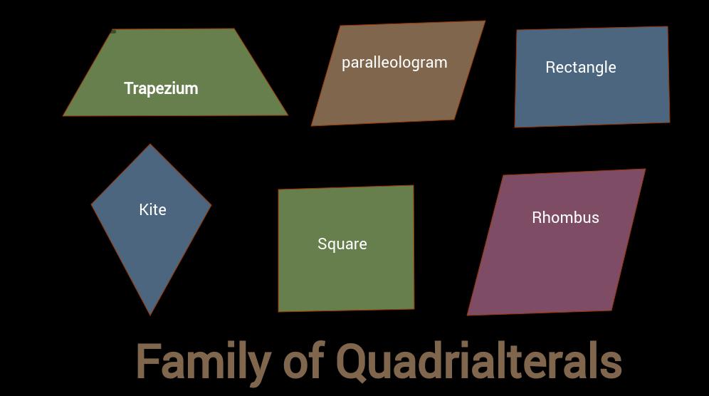 Family of Quadrilaterals