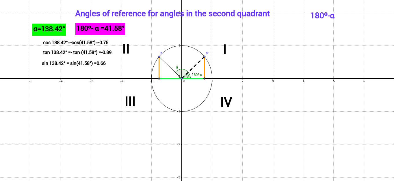Angles of reference for second quadrant angles