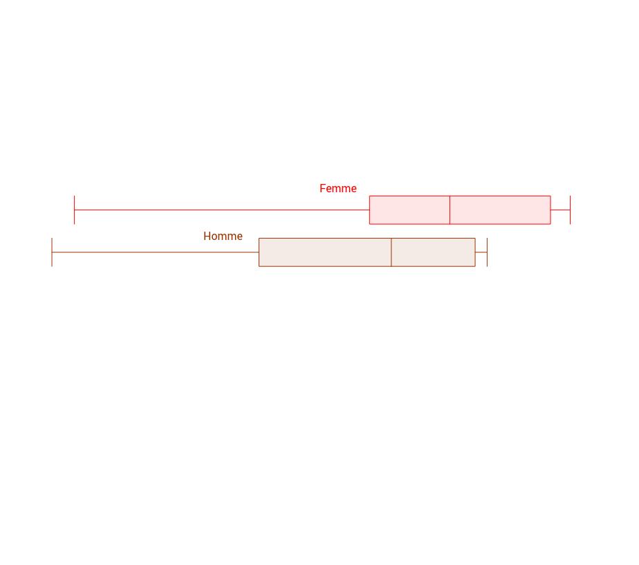 Copie de Diagramme de Tukey