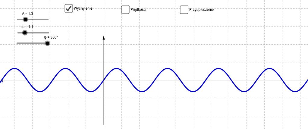 Ruch harmoniczny - wykresy