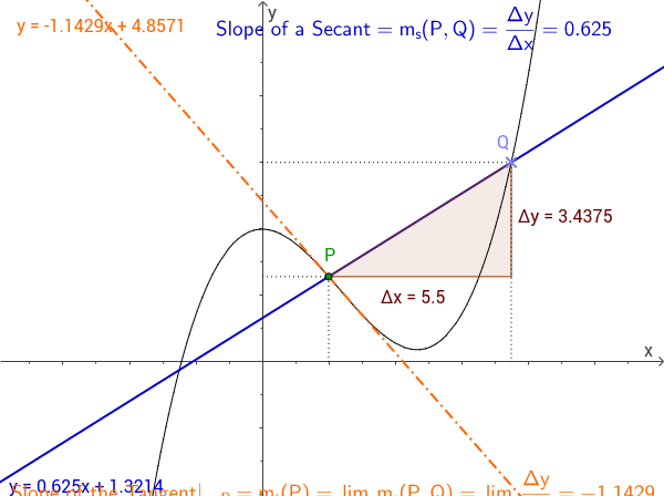 Tangent line as the limit of secant lines