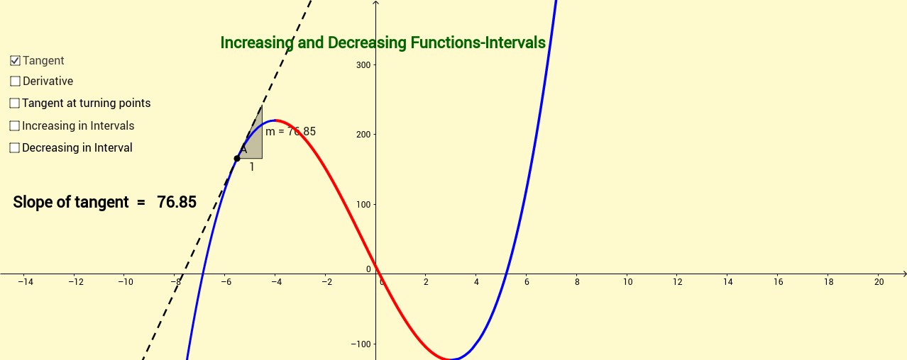 Increasing and Decreasing Functions-Intervals