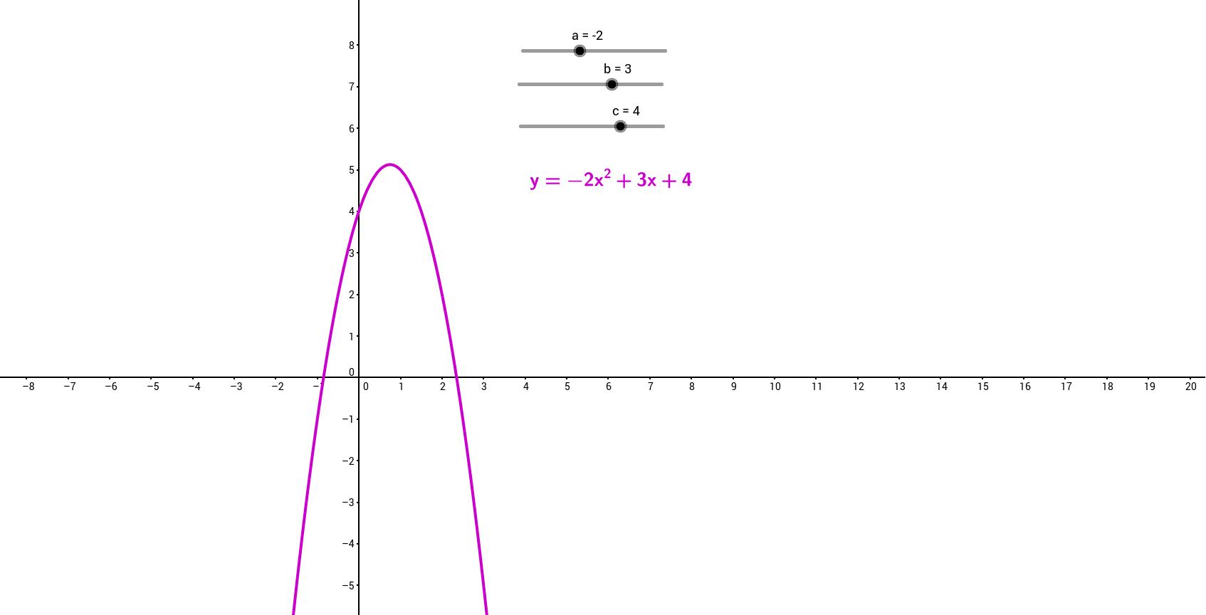 Paraabelin 3 parametria