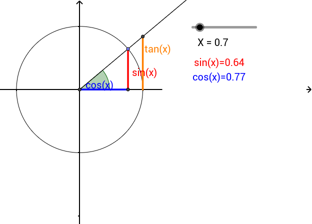 trigonometrische funktionen am einheitskreis geogebra. Black Bedroom Furniture Sets. Home Design Ideas