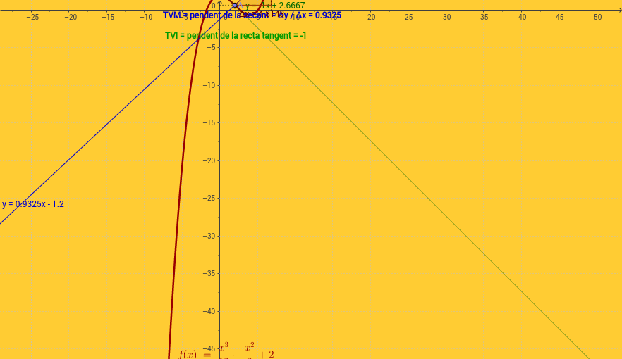 Taxa de variació mitjana  TVM