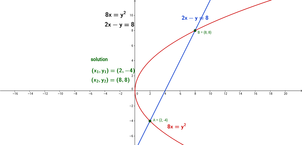 system of 2 non-linear equations