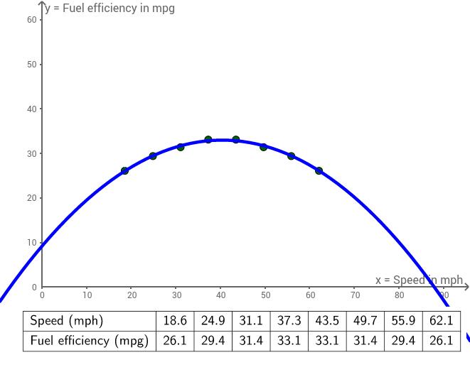 CCGPS AG 5.9.1 Example 1