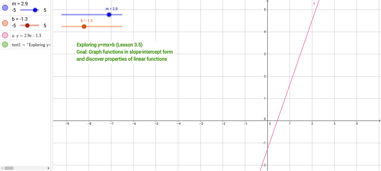 Slope Intercept Form Part 1 Geogebra