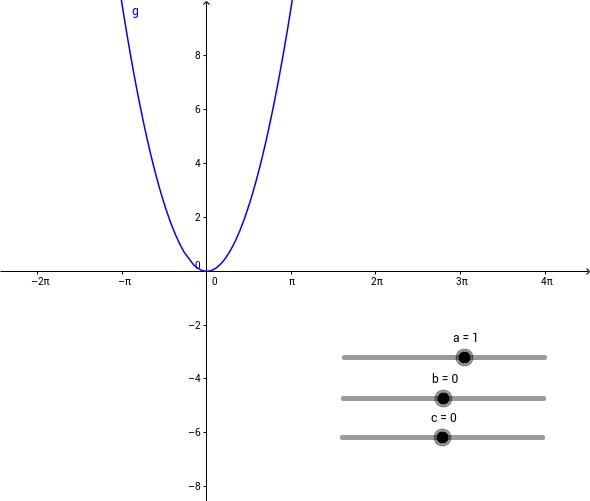 tweedegraadsfunctie ax^2+bx+c
