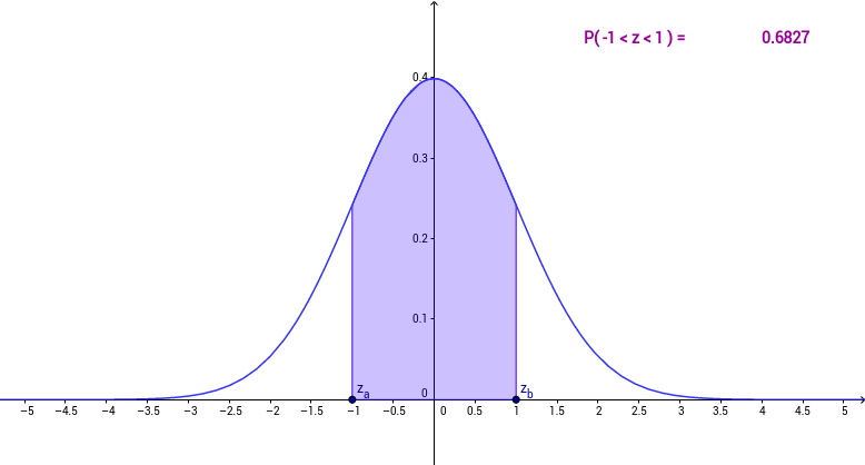 Standard Normal Distribution GeoGebra – Normal Distribution Worksheet