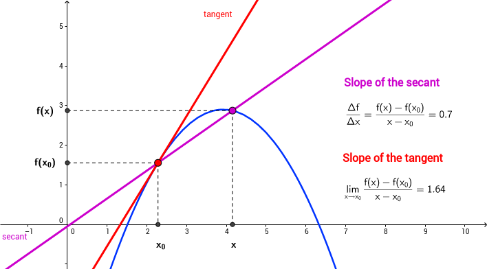 S3M2: Tangent and the difference quotient