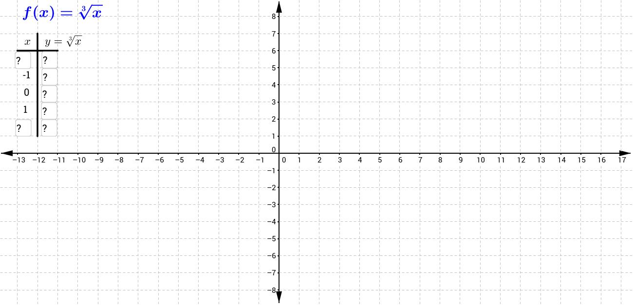 Cube Root Function - GeoGebra