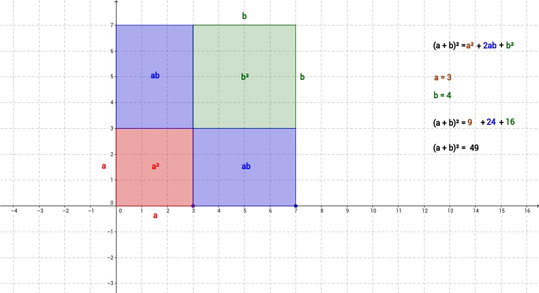 Task 5; Visualize a Binomial Formula (a+b)^2=a^2+2ab+b^2