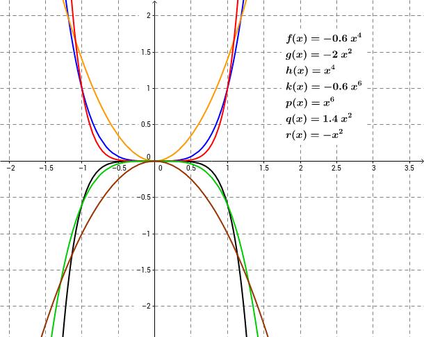 Graphen von Potenzfunktionen Teil2