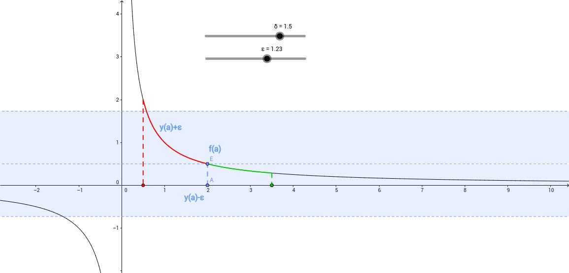 Határérték 1/x fgv.