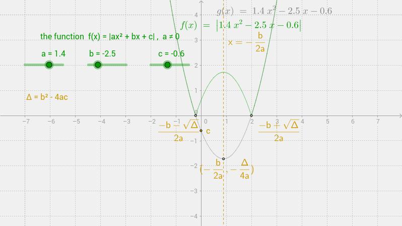 f(x)=|αx^2+bx+c|