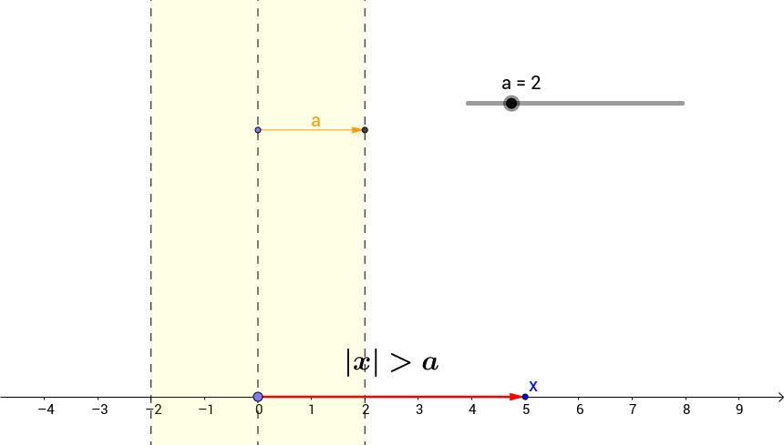 Visualisierung einer Ungleichung mit Absolutbetrag