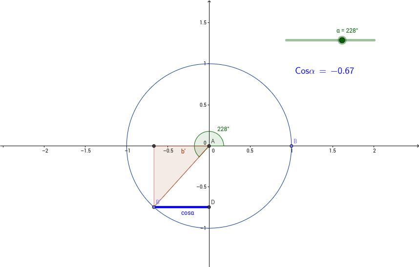 Línea Coseno en la Circunferencia Trigonométrica
