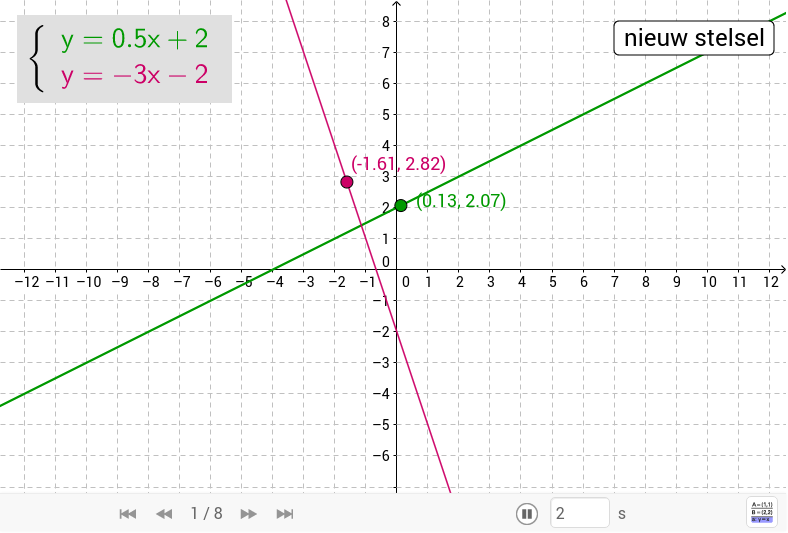 Of jaren later, in een GeoGebra-applet