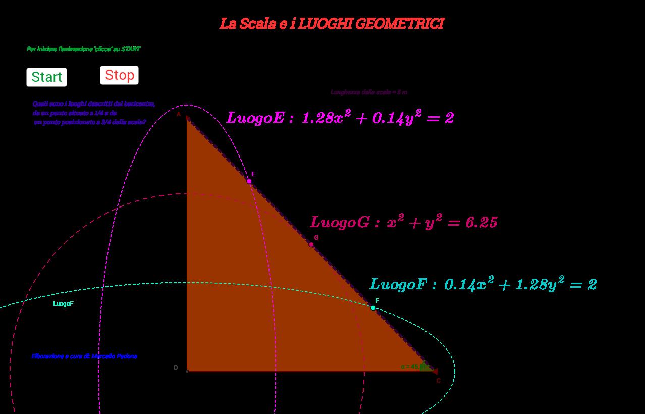 La Scala e i LUOGHI GEOMETRICI